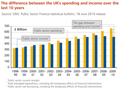 Public spending relative to income