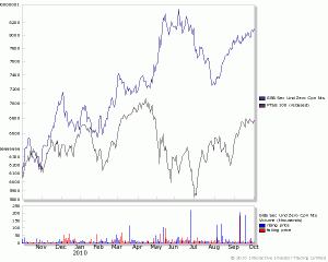 Gold ETF - top line, against FTSE100