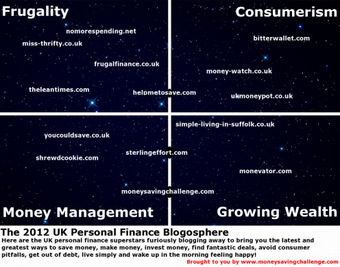 UK Personal Finance Blogosphere