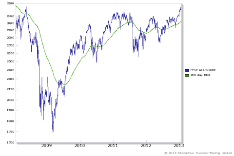 last five years of the ftse all-share