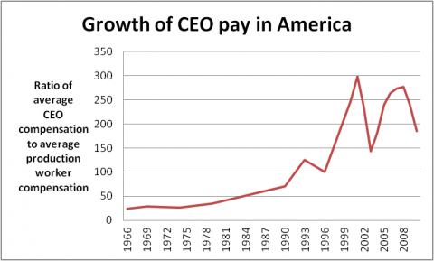 ratio of CEO pay to average