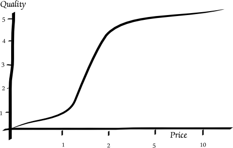 genral form of quality versus price for consumer goods