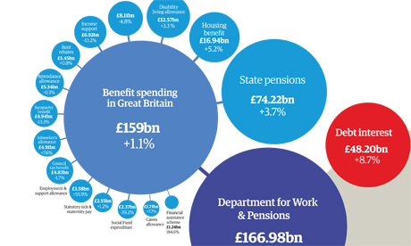 Benefit spending graphic