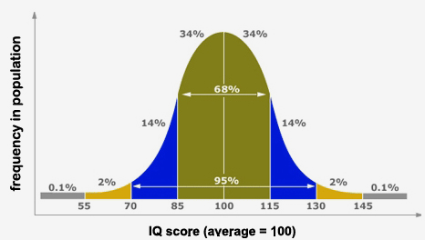 the distribution of intelligence in humans as measured by IQ