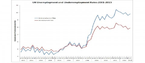 UK underemployemtn and unemployment