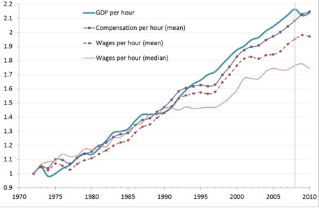 Median wages are tracing down, and that's what most people feel (from the Resolution Foundaton)