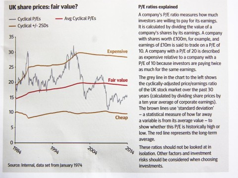 The UK stock market - good value right now