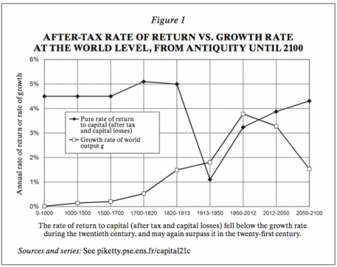 shamelessly pinched from Krugman who pinched it from piketty