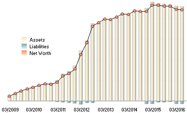 networth from that fateful appraisaement in 2009 (it doesn't include house or main pension)